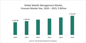 Wealth Management Market Report - Opportunities And Strategies - Forecast To 2030
