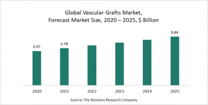Vascular Grafts Market - Opportunities And Strategies - Forecast To 2030