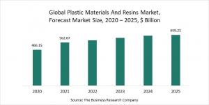 Plastic Material And Resins Market Report 2021: COVID-19 Impact And Recovery To 2030