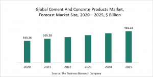 Cement And Concrete Products Market Report 2021: COVID-19 Impact And Recovery To 2030