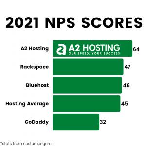 a2 hosting 2021 nps scores