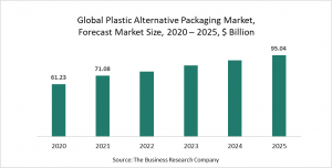 Plastic Alternative Packaging Market Report 2021: COVID-19 Impact And Recovery