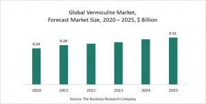 Vermiculite Market Report 2021: COVID-19 Impact And Recovery To 2030