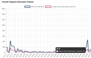 AMC Telegram Discussion Volume