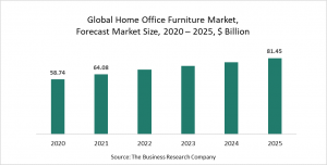 Home Office Furniture Market Report 2021: COVID-19 Growth And Change