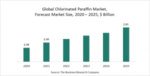 Chlorinated Paraffin Market Report 2021: COVID-19 Growth And Change