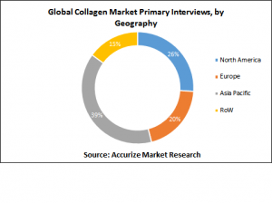 primary interviews for global collagen market, secondary interviews