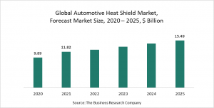 Automotive Heat Shield Market Report 2021: COVID-19 Impact And Recovery