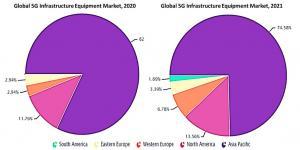5G Infrastructure Equipment Market Report 2021