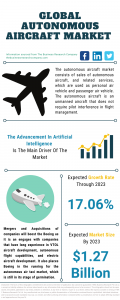 Autonomous Aircraft Market Report 2021: COVID-19 Growth And Change To 2030