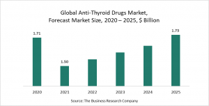 Anti-Thyroid Drugs Market Report 2021: COVID-19 Impact And Recovery To 2030
