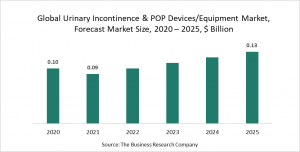 Urinary Incontinence & Pelvic Organ Prolapse Devices And Equipment Market Report 2021: COVID-19 Impact And Recovery To 2030