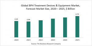 Benign Prostatic Hyperplasia (BPH) Treatment Devices And Equipment Market Report 2021: COVID-19 Impact And Recovery To 2030