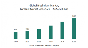 Biosimilars Market Report 2021: COVID-19 Growth And Change To 2030