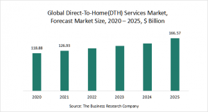 Direct-To-Home(DTH) Services Market Report 2021: COVID 19 Impact And Recovery To 2030