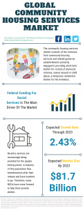 Community Housing Services Market Report
