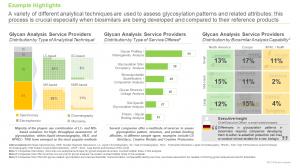 Glycosylation Analysis Services by Rootsanalysis