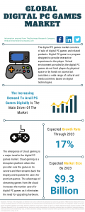 Digital PC Games Market Report 2021: COVID 19 Impact And Recovery To 2030