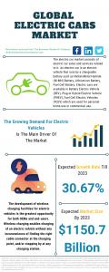 Electric Car Market Report