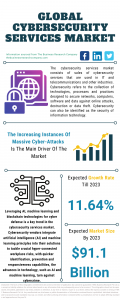 Cybersecurity Services Market Report