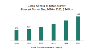 General Minerals Market Report 2021: Impact of COVID-19 and Recovery to 2030