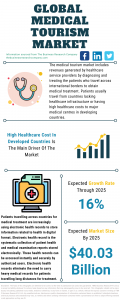 Medical Tourism Market Report 2021: COVID 19 Growth And Change To 2030