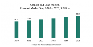 Food Cans Global Market Report 2021 : COVID-19 Growth And Change