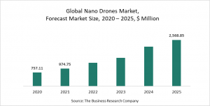 Nano Drones Global Market Report 2021 : COVID-19 Implications And Growth