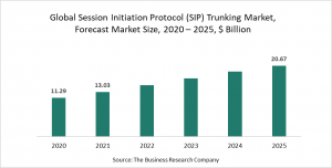 Session Initiation Protocol (SIP) Trunking Market - COVID-19 Implications And Growth