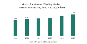 Transformer Winding Global Market Report - COVID-19 Growth And Change