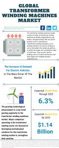 Transformer Winding Machines Market Report