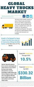 Heavy Trucks Market Report 2021: COVID-19 Impact And Recovery To 2030
