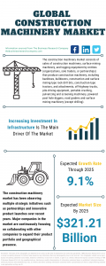 Construction Machinery Global Market Report 2021