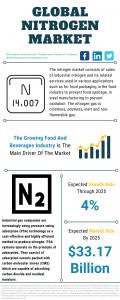 Nitrogen Market Report