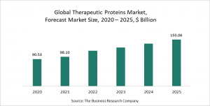 The Business Research Company's Therapeutic Proteins Market Report 2021 - COVID-19 Impact And Recovery