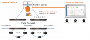 Network architecture with RAPTOR and Forescout, eyeInspect running on the iROC module