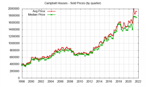 Campbell houses - sold price chard