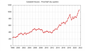 Campbell house price chart