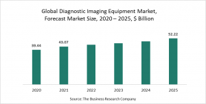 Diagnostic Imaging Equipment Market Report 2021 -  COVID-19 Impact And Recovery