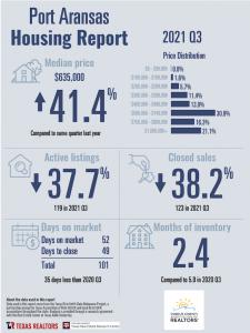 Port Aransas Real Estate Market Report - Q3 2021