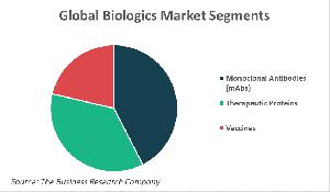 Global Biologics Market Segments