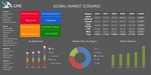 Micro Location Technology Market Size