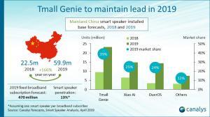China smart speaker installed base forecasts