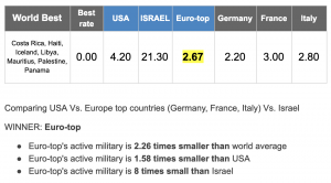 Active military personnel in 230 countries  - Don Juravin reviews