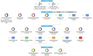 Decision Point AI strategic logic M&A workflow in AI