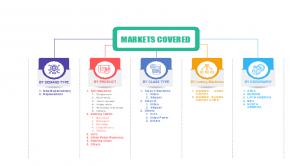 Global Casino Gaming Equipment Market Segments Share 2024