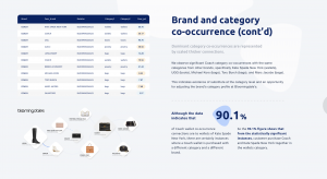 Retail brand Coach co-occurence ranking and insights at Bloomingdales via Shopin Retail Intelligence Data Engine