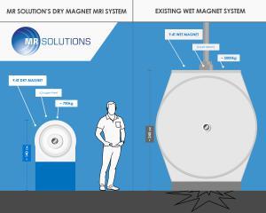 MRI system dry vs. wet magnet comparison