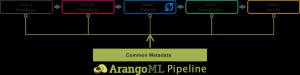 ArangoML, a common metadata layer for Machine Learning pipelines