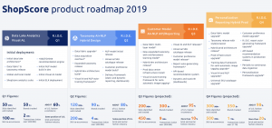 Shopin's Retail Intelligence Data Engine / ShopScore technology is end-to-end proprietary, built on approximately 30,000 lines of code written by Shopin's own subject matter experts and stored on our internal Github repository. This team is lead by Profes